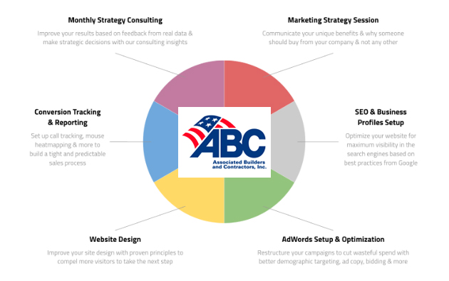 6 Ways ABC (Associated Builders and Contractors) Members Can